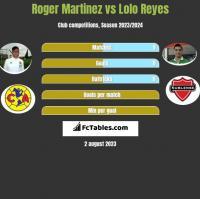 Roger Martinez vs Lolo Reyes h2h player stats