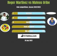 Roger Martinez vs Mateus Uribe h2h player stats