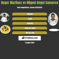 Roger Martinez vs Miguel Angel Sansores h2h player stats