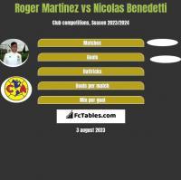 Roger Martinez vs Nicolas Benedetti h2h player stats