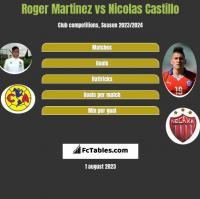 Roger Martinez vs Nicolas Castillo h2h player stats