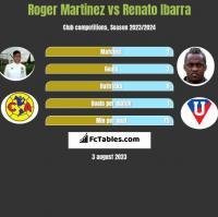 Roger Martinez vs Renato Ibarra h2h player stats