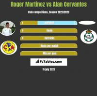 Roger Martinez vs Alan Cervantes h2h player stats