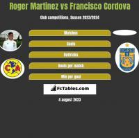 Roger Martinez vs Francisco Cordova h2h player stats