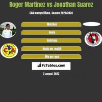 Roger Martinez vs Jonathan Suarez h2h player stats
