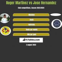 Roger Martinez vs Jose Hernandez h2h player stats