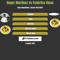 Roger Martinez vs Federico Vinas h2h player stats