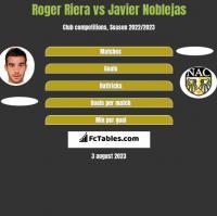 Roger Riera vs Javier Noblejas h2h player stats