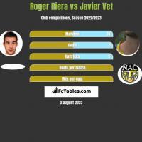 Roger Riera vs Javier Vet h2h player stats