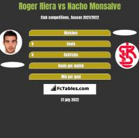 Roger Riera vs Nacho Monsalve h2h player stats