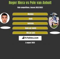 Roger Riera vs Pele van Anholt h2h player stats