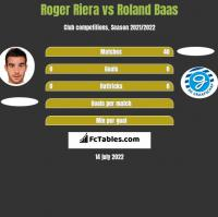 Roger Riera vs Roland Baas h2h player stats