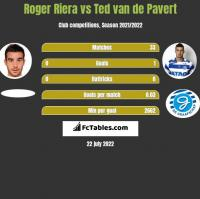 Roger Riera vs Ted van de Pavert h2h player stats