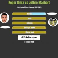 Roger Riera vs Jethro Mashart h2h player stats