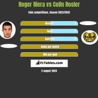 Roger Riera vs Colin Rosler h2h player stats