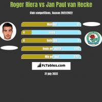 Roger Riera vs Jan Paul van Hecke h2h player stats