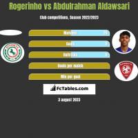 Rogerinho vs Abdulrahman Aldawsari h2h player stats