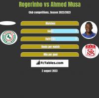 Rogerinho vs Ahmed Musa h2h player stats