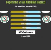 Rogerinho vs Ali Abdullah Hazzazi h2h player stats