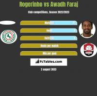 Rogerinho vs Awadh Faraj h2h player stats