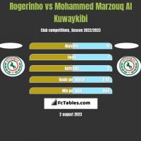 Rogerinho vs Mohammed Marzouq Al Kuwaykibi h2h player stats