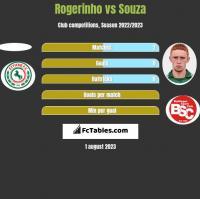 Rogerinho vs Souza h2h player stats