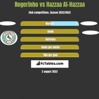 Rogerinho vs Hazzaa Al-Hazzaa h2h player stats