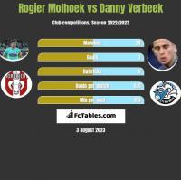 Rogier Molhoek vs Danny Verbeek h2h player stats