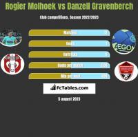 Rogier Molhoek vs Danzell Gravenberch h2h player stats