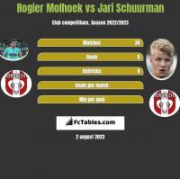 Rogier Molhoek vs Jari Schuurman h2h player stats