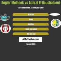 Rogier Molhoek vs Achraf El Bouchataoui h2h player stats