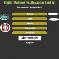 Rogier Molhoek vs Alexander Laukart h2h player stats