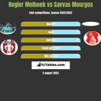 Rogier Molhoek vs Savvas Mourgos h2h player stats