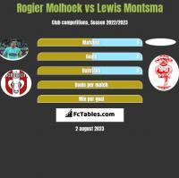 Rogier Molhoek vs Lewis Montsma h2h player stats