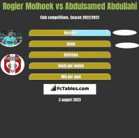 Rogier Molhoek vs Abdulsamed Abdullahi h2h player stats