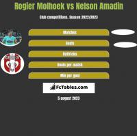 Rogier Molhoek vs Nelson Amadin h2h player stats