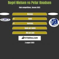 Rogvi Nielsen vs Petur Knudsen h2h player stats