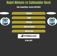 Rogvi Nielsen vs Salmundur Bech h2h player stats