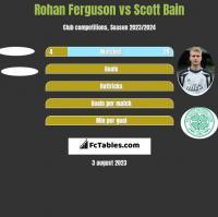 Rohan Ferguson vs Scott Bain h2h player stats