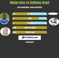 Rohan Ince vs Anthony Grant h2h player stats