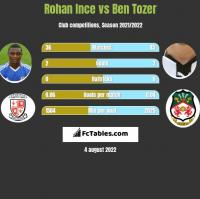 Rohan Ince vs Ben Tozer h2h player stats