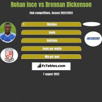Rohan Ince vs Brennan Dickenson h2h player stats