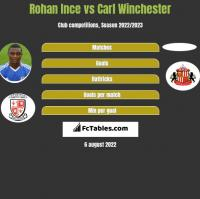 Rohan Ince vs Carl Winchester h2h player stats