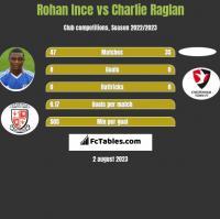 Rohan Ince vs Charlie Raglan h2h player stats