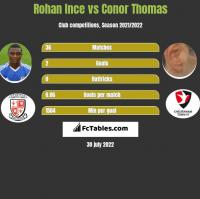 Rohan Ince vs Conor Thomas h2h player stats