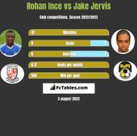 Rohan Ince vs Jake Jervis h2h player stats