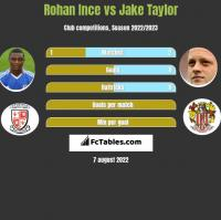 Rohan Ince vs Jake Taylor h2h player stats