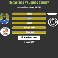 Rohan Ince vs James Comley h2h player stats