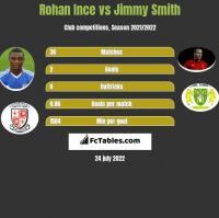 Rohan Ince vs Jimmy Smith h2h player stats
