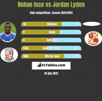 Rohan Ince vs Jordan Lyden h2h player stats